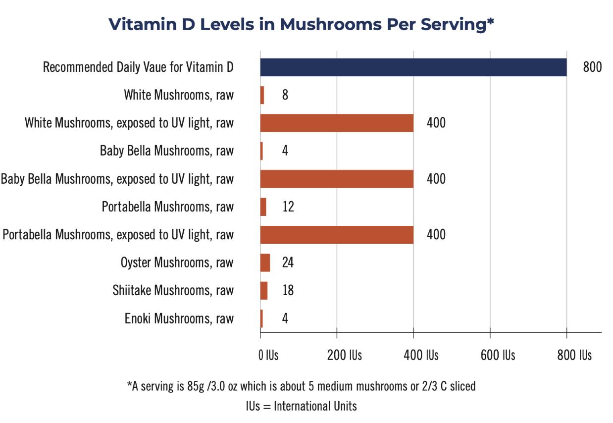 vitamin-d-levels-in-mushrooms